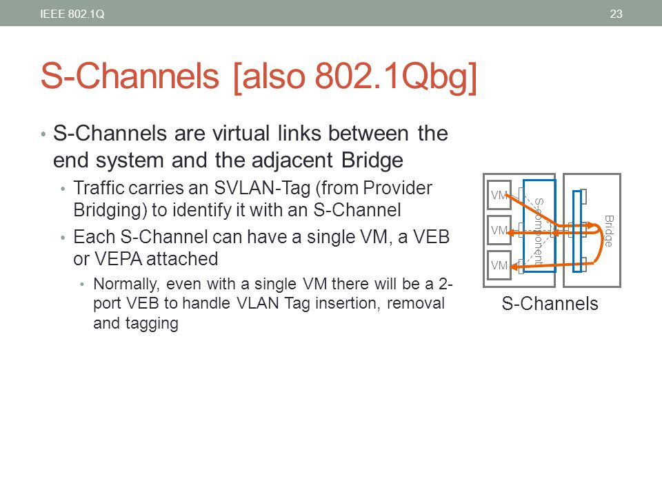 IEEE 802.1Q S-Channels [also 802.1Qbg] S-Channels are virtual links between the end system and the adjacent Bridge.